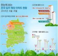 [한 주의 부동산] 서울 6∼8월, 아파트 1만1927가구 입주…작년보다 44% 급증