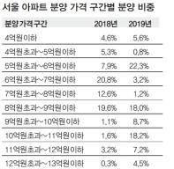 """[한 주의 부동산] """"서울 아파트 절반 이상이 9억원 넘어"""""""