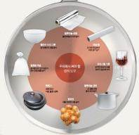 [건강한 가족] 알루미늄 냄비와 토마토 멜라민 식기와 전자레인지는 '상극'
