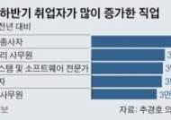 '고용 한파' 속 급증한 직업 1위는? '작물재배종사자' 6만명