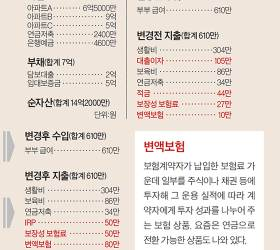 [<!HS>반퇴시대<!HE> 재산리모델링] 갭투자로 재산불린 회사원, 아파트 3채 정리 방법 궁금