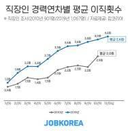 10년차 직장인 평균 4회 이직 경험…'낮은 연봉' 탓