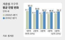 60세+α 정년 연장 논의 본격화…내달 정부안 나온다