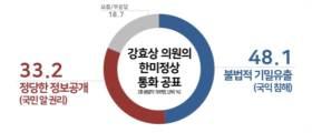 """<!HS>강효상<!HE> '정상 통화' 공개…국민 48% """"불법적 기밀유출"""""""