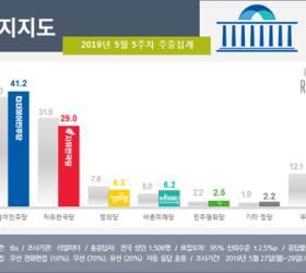 """민주·한국 격차 7.4%p→12.2%p 확대…""""<!HS>강효상<!HE> 기밀유출 등 영향"""""""