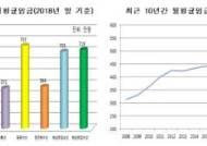 [통계 한스푼]선원 평균 월급 469만원…원양어선 757만원
