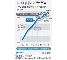 통계 기준연도 바꾸니 GDP↑…머쓱해진 국가채무비율 40% 논란