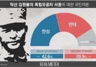 김원봉 독립유공자 서훈, 찬성 42.6%·반대 39.9%…찬성↓