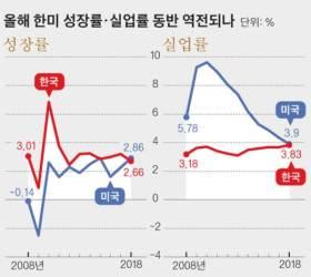 韓美 성장률·실업률 동반 역전 가능성…<!HS>외환<!HE>위기 뒤 처음