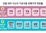 카레와 소주 5% 이상 올라…30개 중 18개 가격 '쑥'