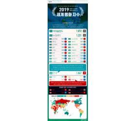 [ONE SHOT] 2019 세계 평화 지수…한국, 163개국 중 55위