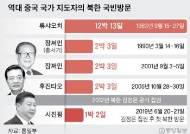 14년 만 中 최고지도자 방북인데…역대 가장 짧은 1박2일 왜