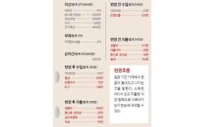 '월 500만원 적자' 50대 자영업자···장사 안돼 노후 걱정