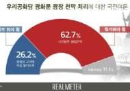"""국민 62.7% """"우리공화당 천막 철거해야"""""""