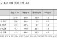 북한, 이미 달러 중심 경제…국제 제재로 전면위기 가능성
