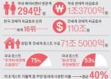 정부는 '숙박공유' 외면하는데…에어비앤비, 지난해 한국 경제에 1조3700억원 <!HS>효과<!HE>