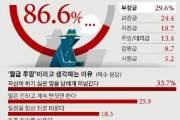"""직장인 87% """"사내 '월급루팡' 있다""""…'부장급' 최다"""