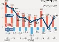 5월 경상수지 흑자 전환…상품수지 5년여만에 최저치