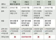1조원대 대박 기술수출 계약 펑크…제약ㆍ바이오 업계에 '한미약품 쇼크'