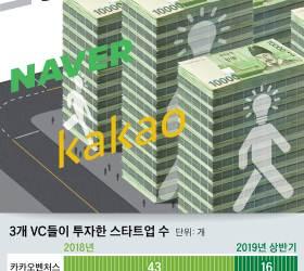 [한국의 <!HS>실리콘밸리<!HE>, 판교]'대박 꿈나무'는 누구...네이버ㆍ카카오ㆍ소프트뱅크에서 거금 투자 받은 스타트업 창업가 심층분석
