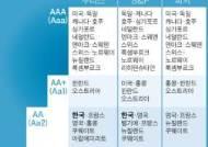 무디스, 韓 신용등급 'Aa2' 유지…북한·日 문제가 변수