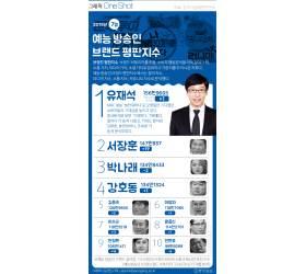 [ONE SHOT] 유재석, 예능 방송인 1위 탈환…2위는 '예능 거인' 이 남자