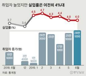 실업률, <!HS>외환<!HE>위기 이후 최장 4%대…초단시간 근로자 181만명 역대 최대