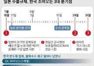 7월18일→8월24일→31일, 한국 조여오는 세 고비