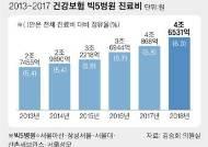 """""""문케어로 대형병원 쏠림 심화""""…빅5 진료비 4조6000억"""