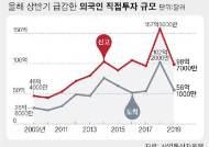 한국 매력 사라졌나···믿었던 외국인 투자마저 반토막
