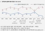 국민 77% '日비호감' 2005년 이후 최대…'호감'은 역대 최저