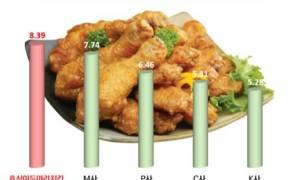 작년 치킨 창업 가성비 지수 공개…1위는 호식이두마리치킨