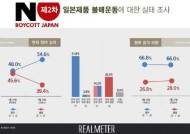 """국민 54.6% """"日제품 불매운동 참여중""""…지난주보다 6.6%p ↑"""