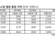 [한주의 부동산]서울 아파트 평균 분양가 3.3㎡당 2678만원···1년 새 21% 올라