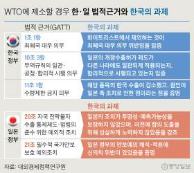 <!HS>WTO<!HE> 韓日 법리공방…한국의 '창'은 GATT '11조1항' 등 3개