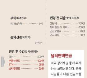 [반퇴시대 재산리모델링] 강남에 '똘똘한 1채' 50대 회사원, 보유세·양도세 폭탄 걱정인데…