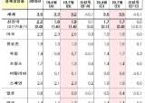 "IMF, 세계성장률 4차례 내려 3.2% 전망…""한국에 악재"""