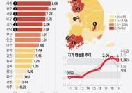 상반기 땅값 상승률 세종 2.66% 1위