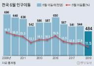 주택거래 감소, 고령화 영향으로…6월 인구이동 45년만 '최저'