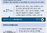 화이트국 제외 결정···日입맛 따라 1100개 품목 韓수출 통제