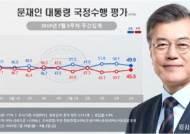 北미사일에 하락, 日보복에 상승···문대통령 지지율 49.9% [리얼미터]