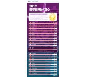 [ONE SHOT] 한국, <!HS>글로벌<!HE> <!HS>혁신<!HE> 지수 129개국 중 11위…中 14위, 日 15위