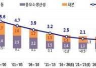 """""""한국 잠재성장률, 2026년 1%대로 떨어져"""""""