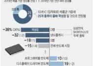 """美, 中기업 5개 제재안 곧 발표…""""불확실성에 메모리반도체 올해 30%이상 역성장"""""""