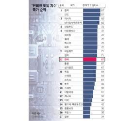 한국 <!HS>핀테크<!HE> 이용 2년 새 2배로…여성이 더 많이 활용