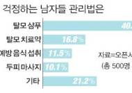 [인포그래픽] 2039 남성들, 탈모 관리법 1위는 '탈모 삼푸'