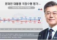 """文대통령 국정지지율 49.4%…""""北도발·막말, 경제 불안 겹쳐"""""""