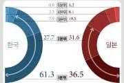일본 노인가구 소득 월 335만원, 그래도 고민하는 이유