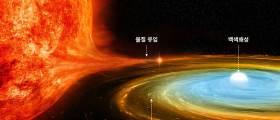 별 진화 비밀 풀 단서··'왜소신성' 한국 연구진이 발견했다