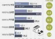 """경실련 """"국회의원 부동산재산 상위 29명 신고액, 시세 절반"""""""